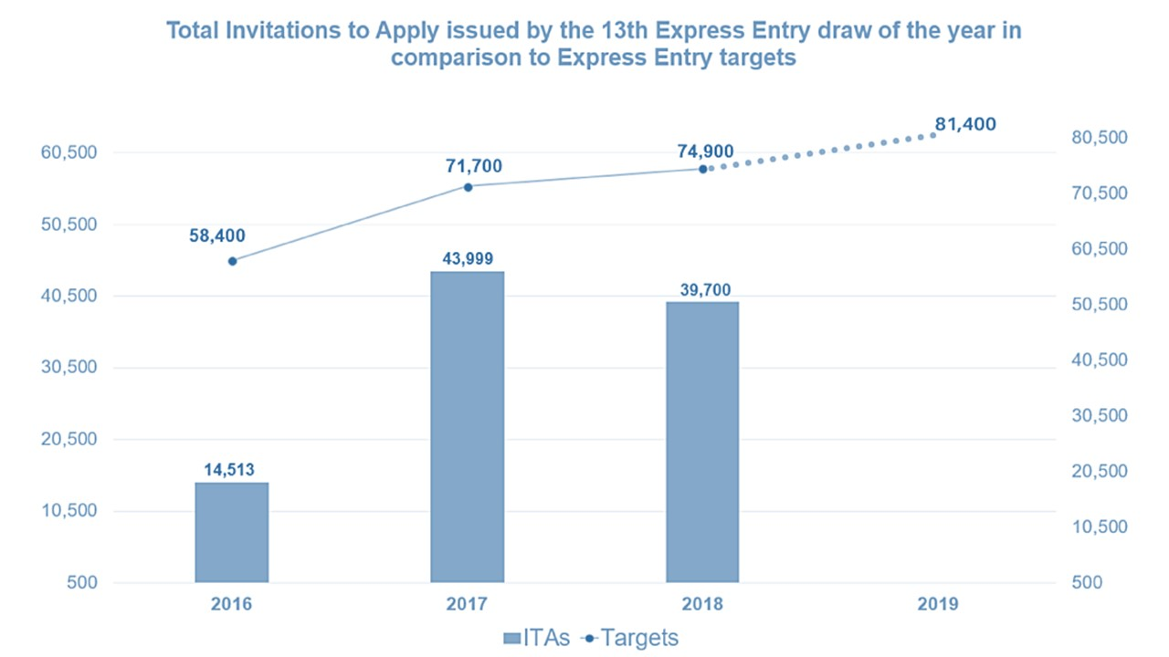 Express entry high june 2018