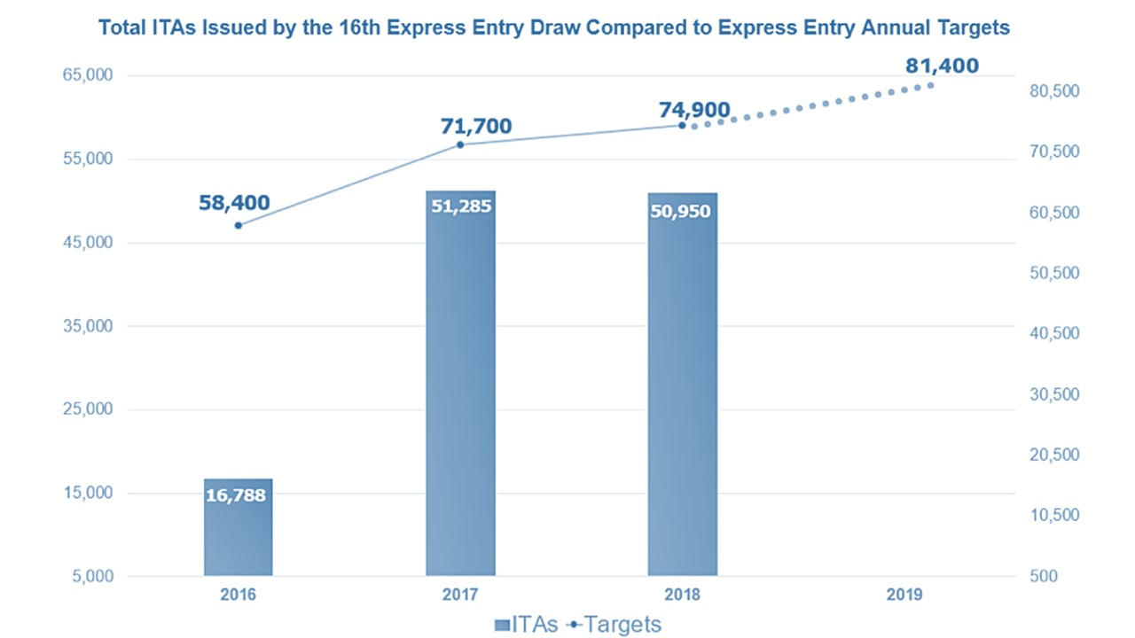 August's first Express Entry draw
