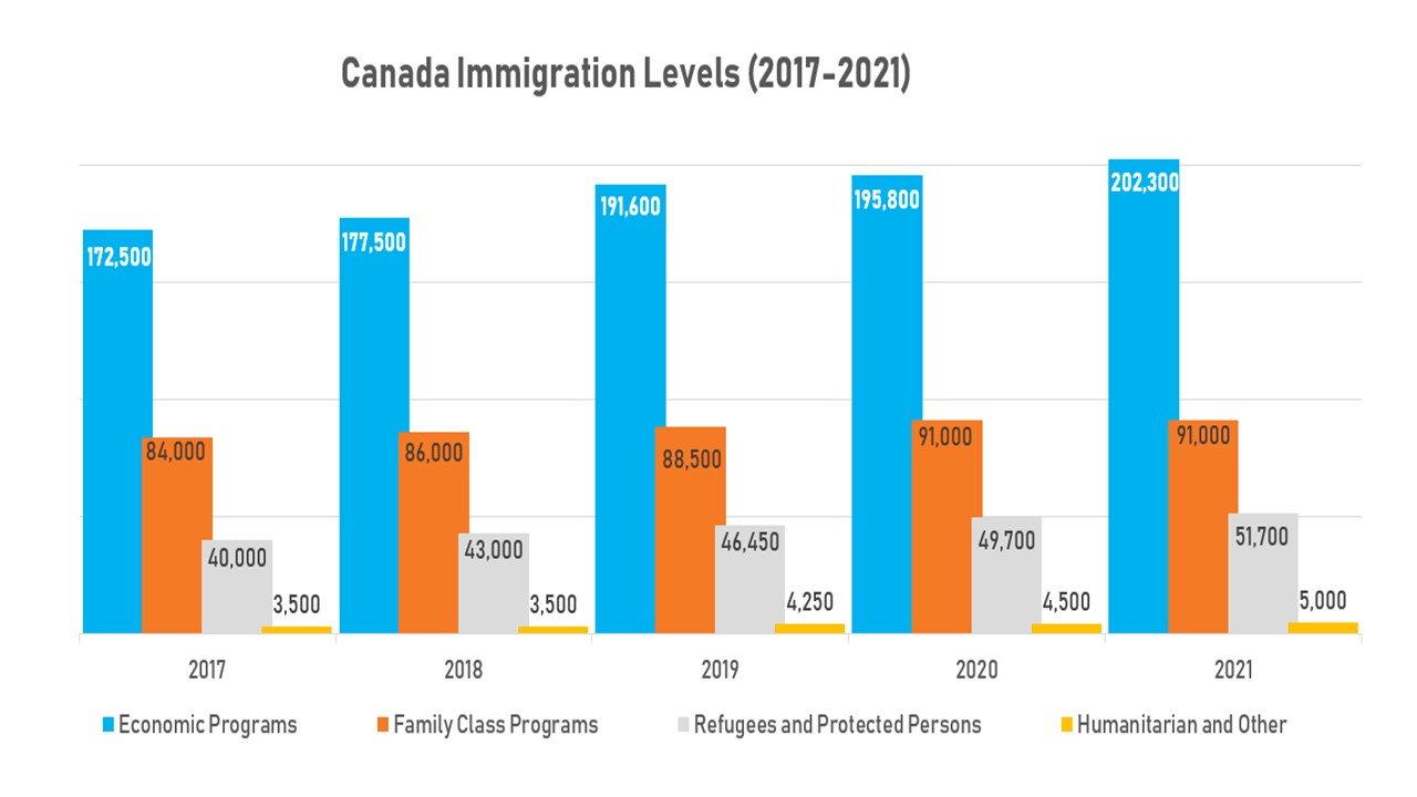 Canada extends immigration targets into 2021