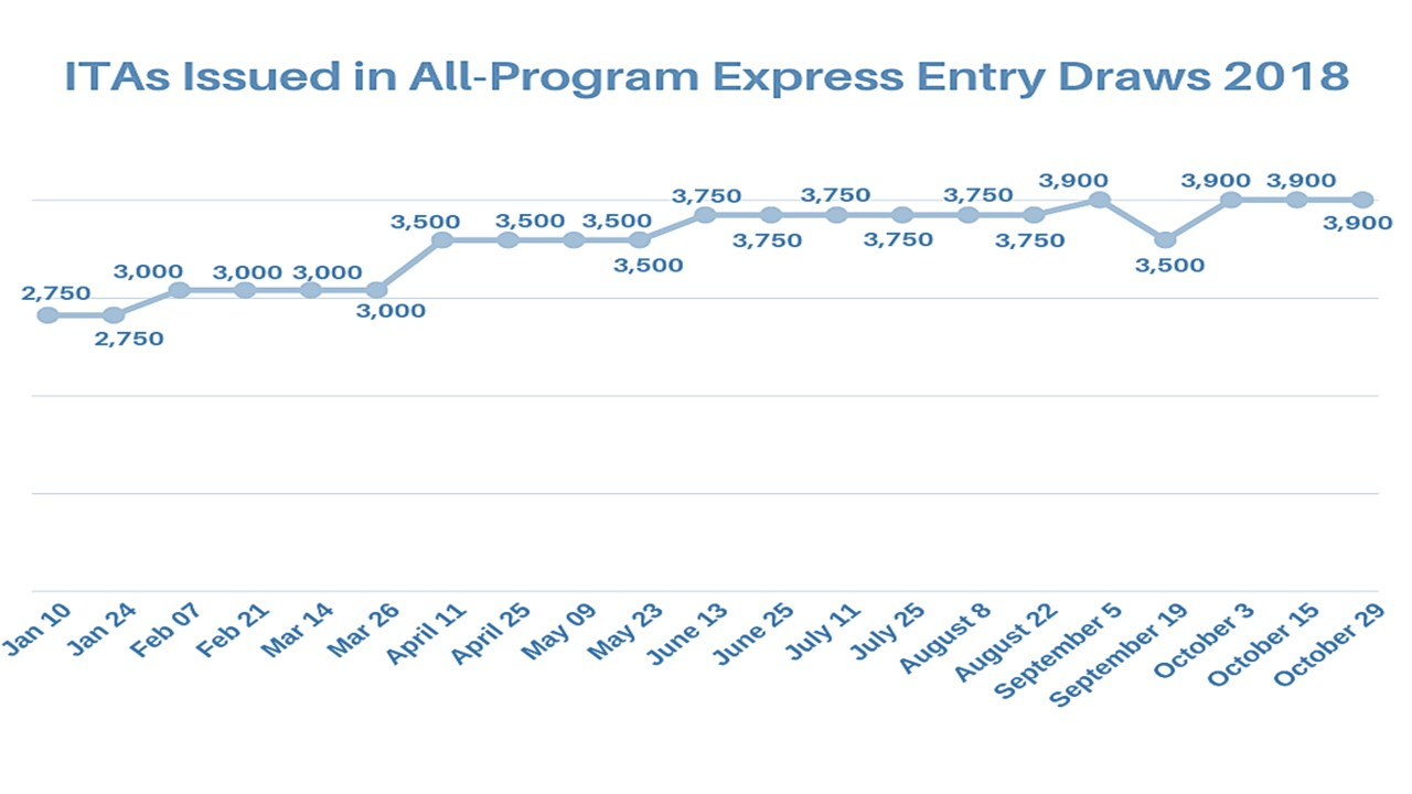 Express Entry nears 2017's invitation record after setting new October high