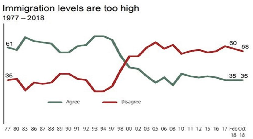 Immigration as a positive light for majority of Canadians