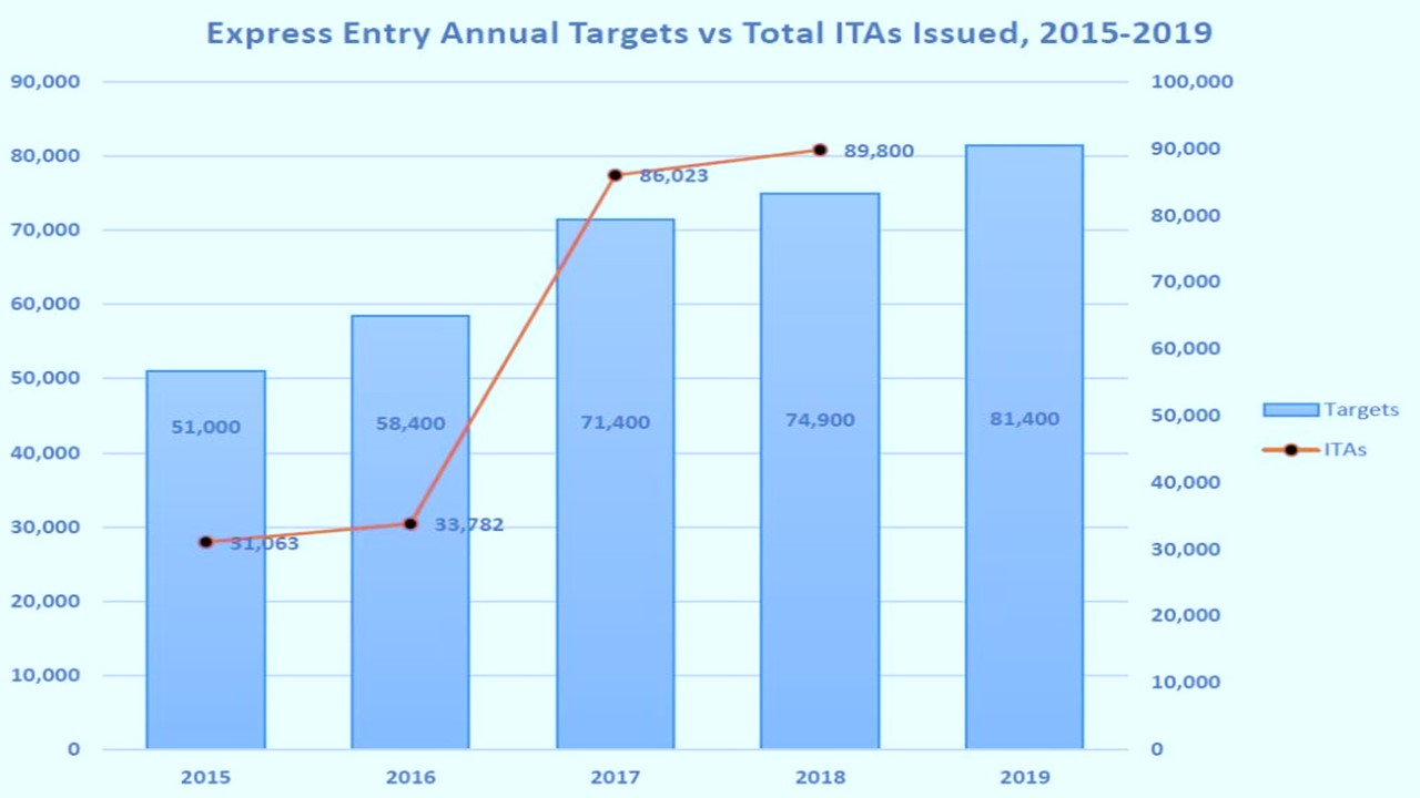 Express Entry: 2018 was big and 2019 could be bigger