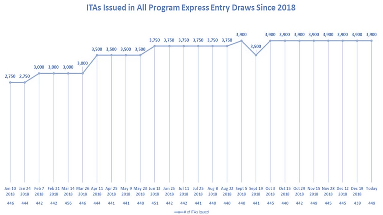 Canada conducts largest first draw of the year in Express Entry history