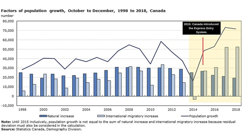 New immigrants made up 61% of Canada's population growth in 2018