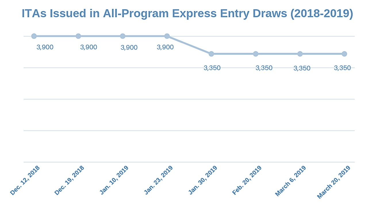 Express Entry 2019 Quarterly Report Over 20000 invitations to apply