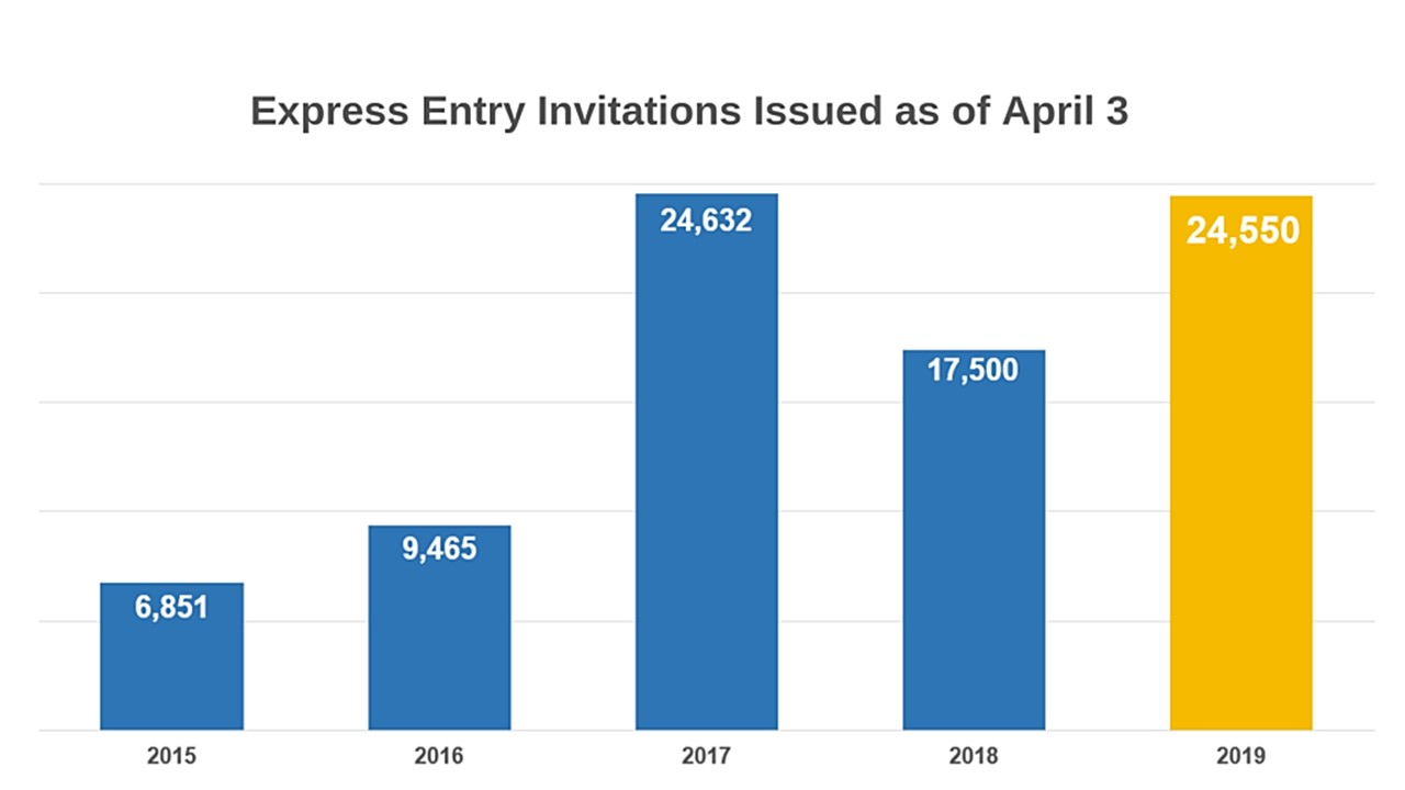 3350 EE candidates invited to apply for PR as cut off score drops